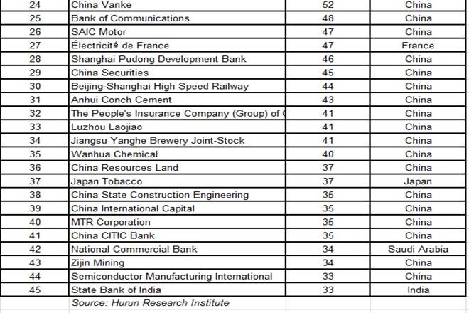 sbi in huroon global listed public sector companies far behind bank of china reliance in huroon global 500