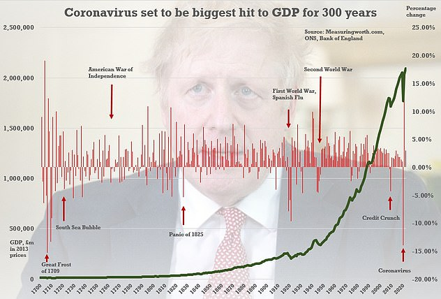 Britain's national debt is set to hit £2trillion for the first time as the cost of the Covid-19 pandemic soars.