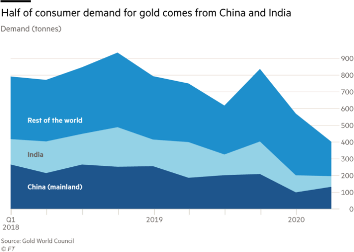 Area chart showing demand for gold, in tonnes. Half of consumer demand for gold comes from China and India