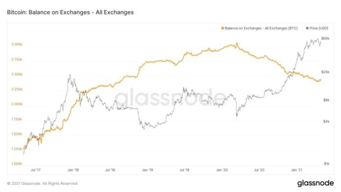 Figure 13: Bitcoin balances on exchanges.