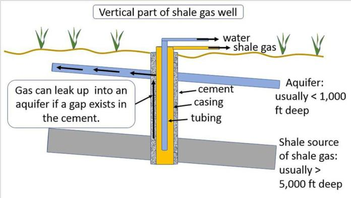 A vertical well showing gas seeping up a poor cement seal outside casing of a well.