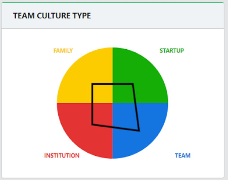 graph-team-culture-type-family-startup-institution-team