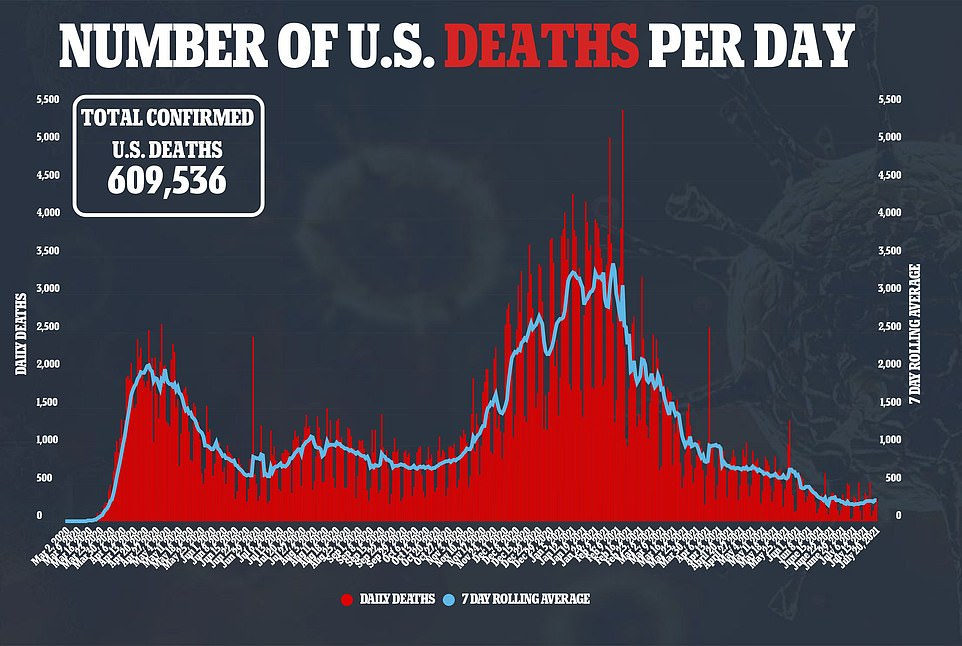 Deaths have continued to remain relatively flat with 29 recorded on Tuesday and a seven-day rolling average of 274, 6.6% from the average of 257 recorded three weeks prior
