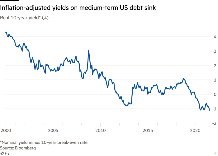 Line chart of Real 10-year yield* (%) showing Inflation-adjusted yields on medium-term US debt sink