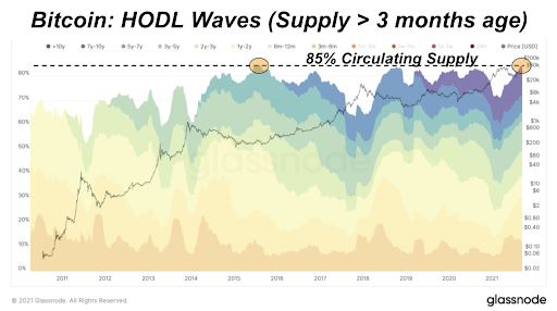 Bitcoin: HODL Waves, Supply Active Greater Than Three Months