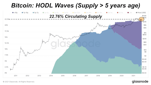 Bitcoin: HODL Waves, Supply Active Greater Than Five Years