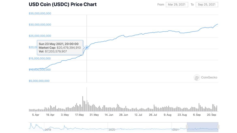 USDC Market Capitalization Hits $30 Billion — Stablecoin Adds $10 Billion in 4 Months
