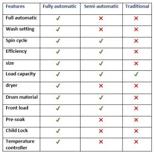 checklist for washing machine