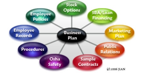 JIAN integrated business plan development app software templates