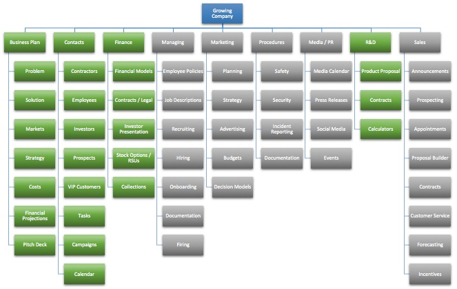 business planning funding dashboard