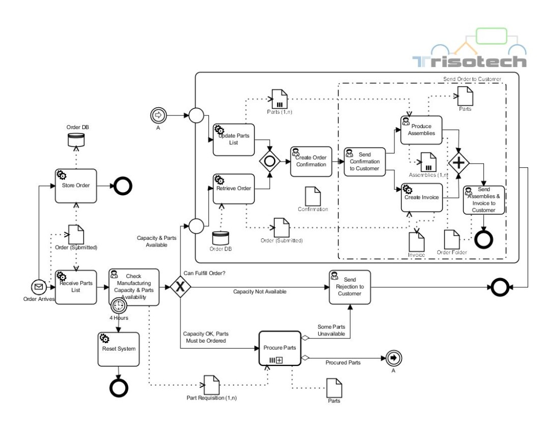 Process Flow Chart Sales Order
