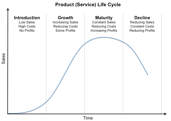 Product Life Cycle Growth Stage