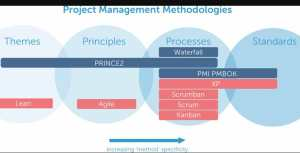 What is PRINCE2 Methodology   Process & Principles of PRINCE2 Model