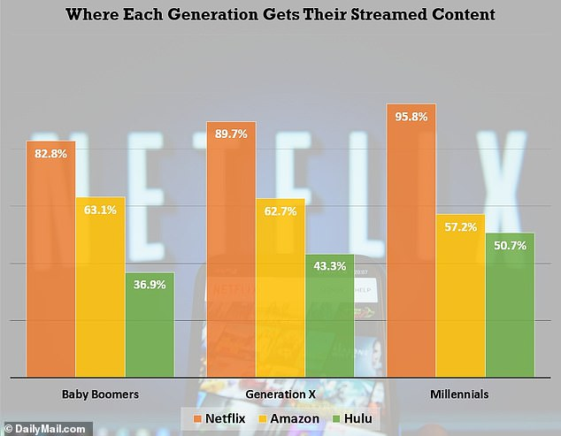 This chart illustrates what proportion of Millennials, Baby Boomers and Generation X watch content on each of the top three major video streaming services