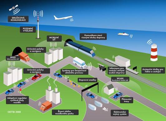 Intelligent Transportation System (ITS) market