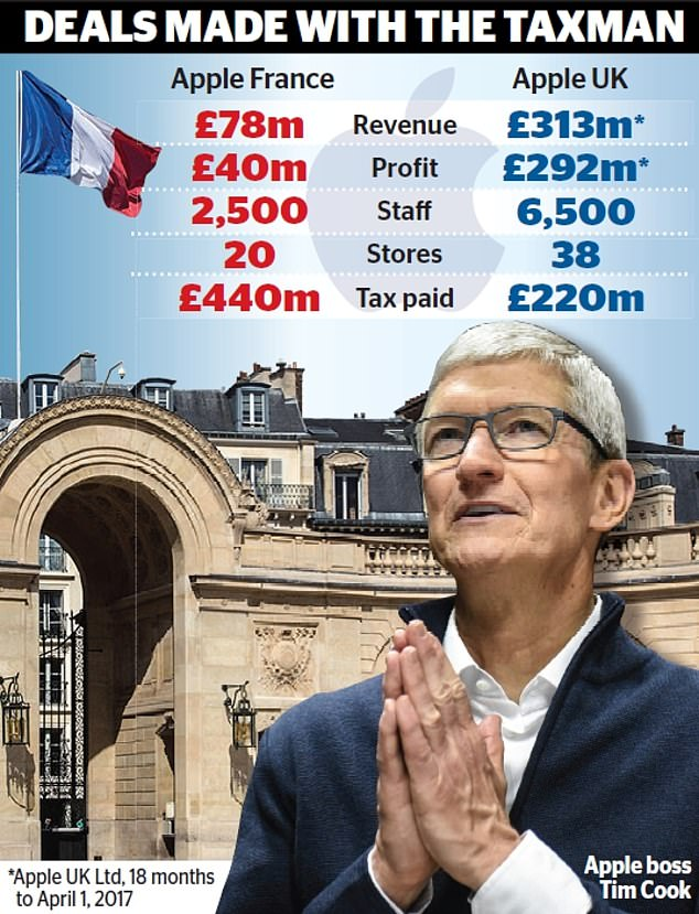 Tax chat:Apple boss Tim Cook paid an unscheduled call on France's president Emmanuel Macron at the Elysee Palace in October