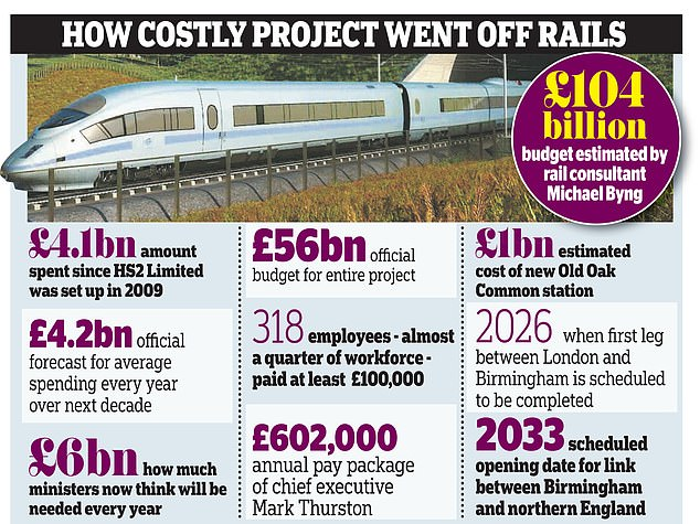 Ministers are alarmed by the project¿s spiralling costs and are ¿increasingly minded to kill it off¿, says a senior source