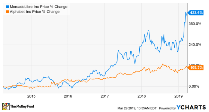 Better Buy: MercadoLibre vs  Alphabet - Motley Fool