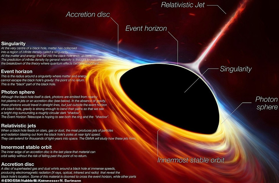 How did scientists capture an image of a black hole? As explained in the graphic, the method relies on observing the material that swirls around the edges before falling into the black hole itself. This heats up to extreme temperatures, causing it to emit bright light that appears as a ring around the black hole