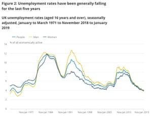 UK unemployment report