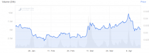 Crypto Finances: ConsenSys Seeks USD 200m, Binance Increased Profit 103