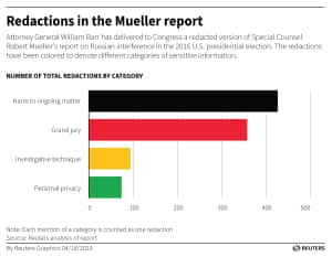 Redactions in the Mueller report