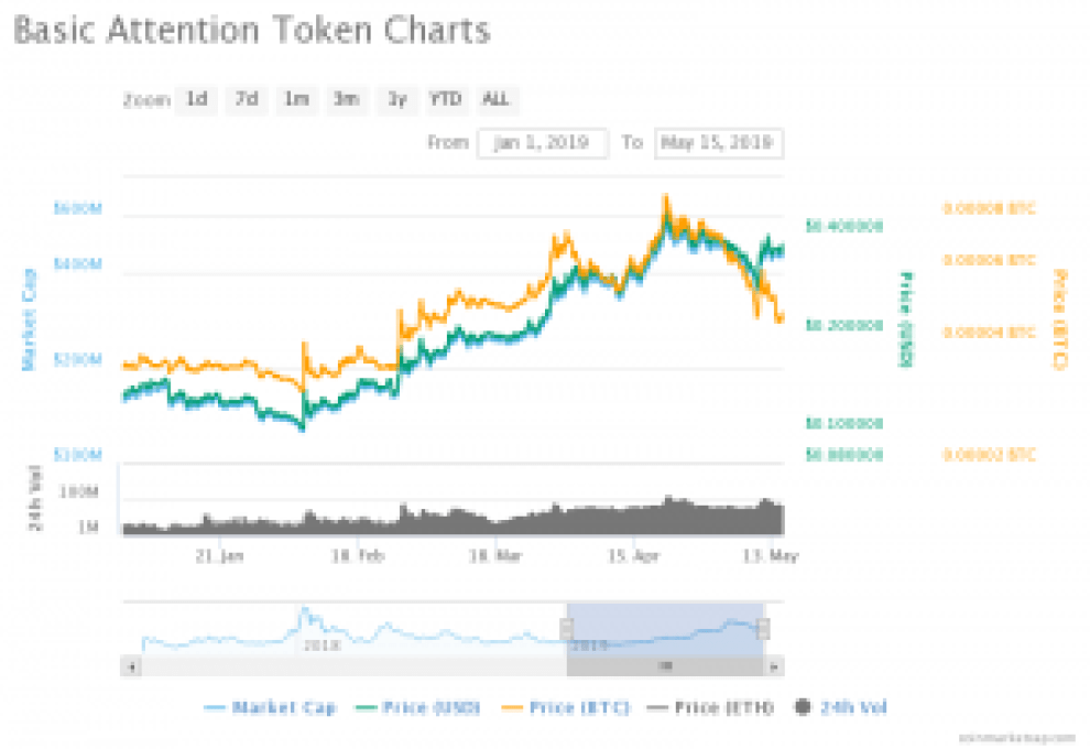 Basic Attention Token Price Chart
