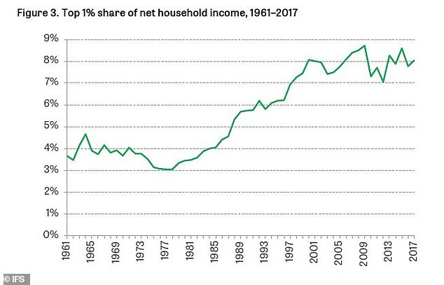 Dig deeper and you will find that the percentage of income going to the top 1% of household earners has increased substantially since 1980
