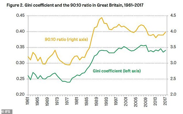 Britain's Gini coefficient and its 90:10 ratio measures of inequality have been improving for some time