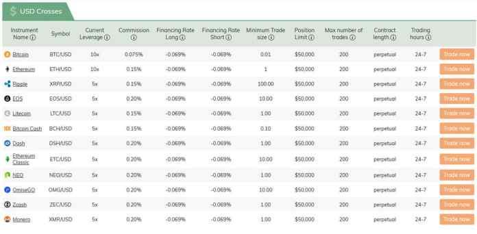 Available Assets - Source: monfex.com
