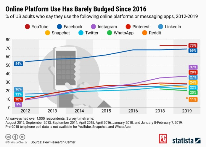 Facebook, YouTube the Most Widely Used Platforms for US