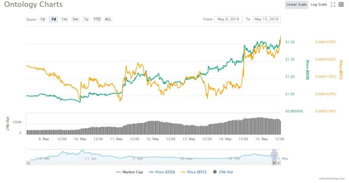 ontology cryptocurrency price vs bitcoin