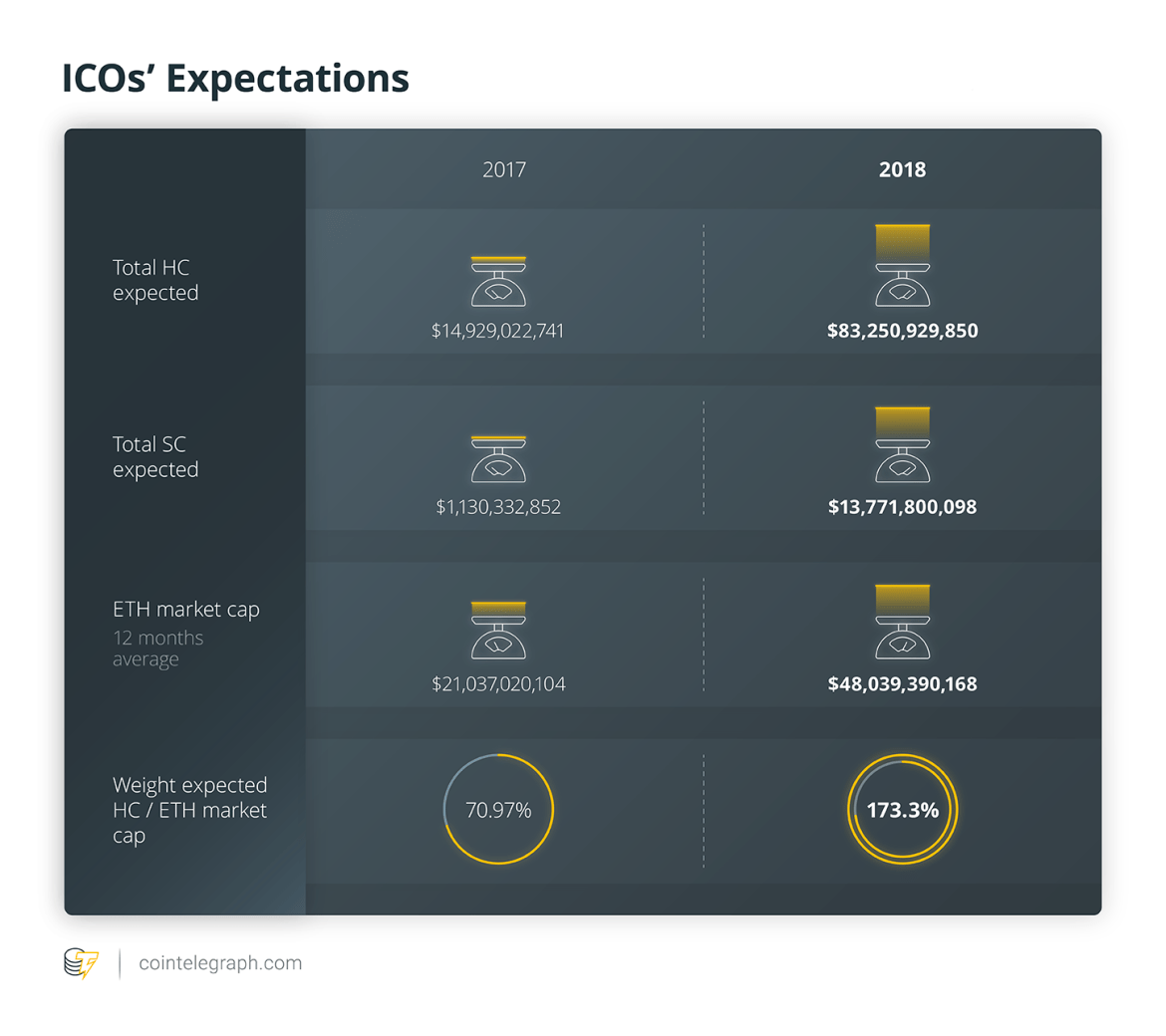 ICOs' Expectations