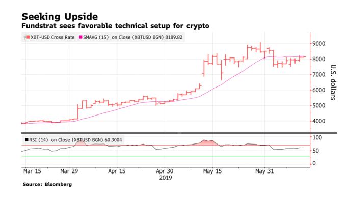 Bitcoin Set for Another Run at $9k