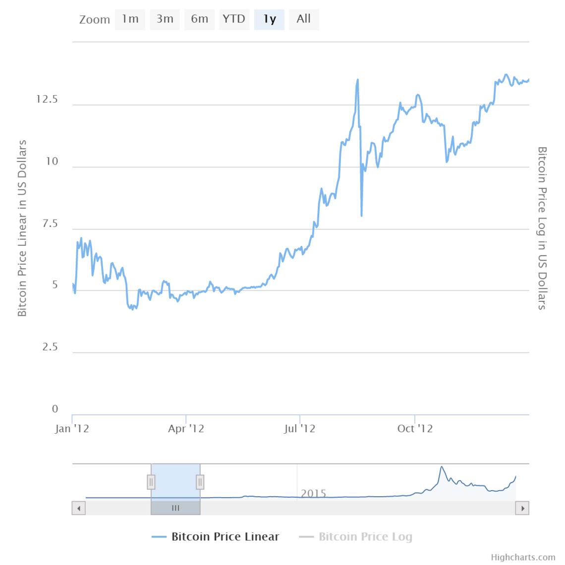 $1 Billion Bitcoin Shopping Spree to Hit Dark Web in 2019