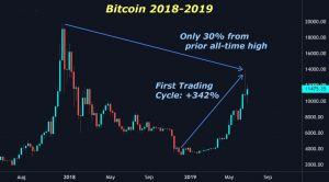 Strongest Bull Market in Bitcoin History 105