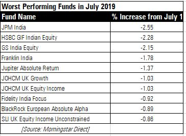 10 Best and Worst Performing Funds in July - BusinessTelegraph