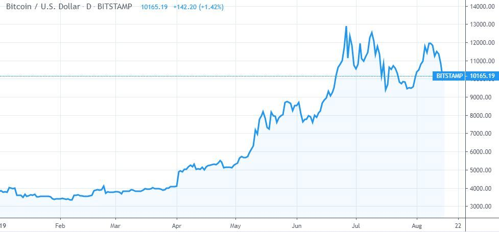 bitcoin price chart 2019