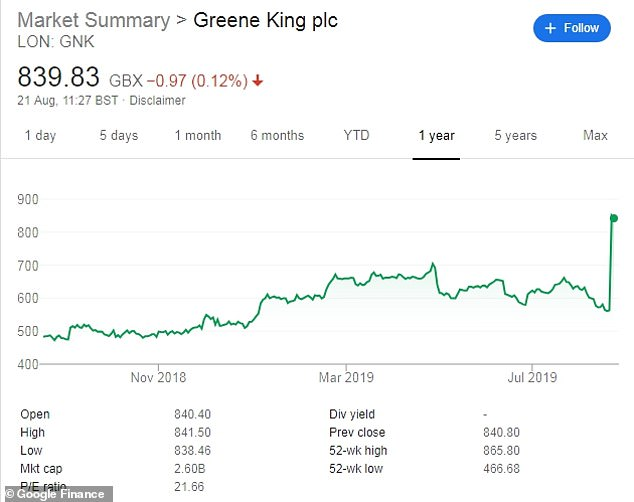 Chart shows Greene King shares over the last 52 weeks, spiking when the deal was announced