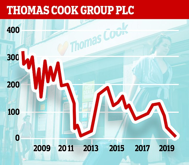 Thomas Cook's shares have suffered a long decline since 2007 despite a rally in 2014