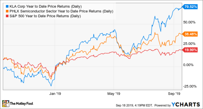 KLAC Year to Date Price Returns (Daily) Chart