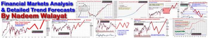 Nadeem Walayat Financial Markets Analysiis and Trend Forecasts