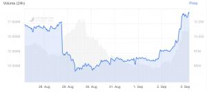 Bitcoin Rallies Above USD 10K, Takes Bigger Share Of Crypto Market 102
