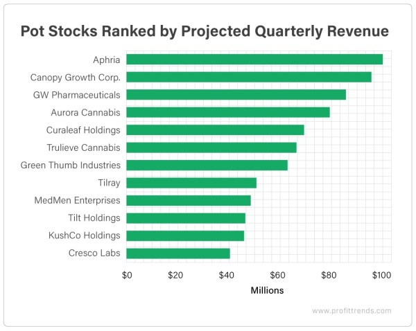 Chart - Pot Stocks by Quarterly Revenue