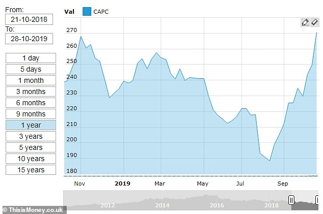 Shares inCapital & Counties (Capco) increased by 7.1% to 267.5p in early trading on Monday