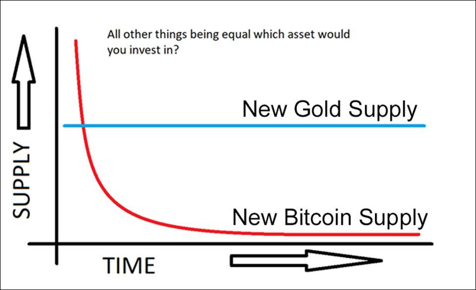 The supply of Gold and Bitcoin compared over time