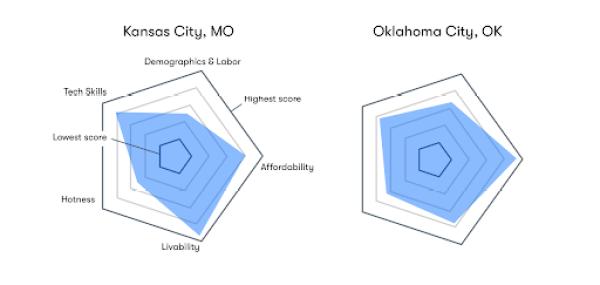 Oklahoma City and Kansas City lead the list of markets where tech companies should consider locating.