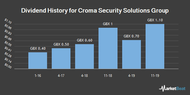 Dividend History for Croma Security Solutions Group (LON:CSSG)