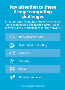 List of edge computing challenges