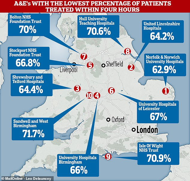 NHS statistics have revealed a geographical breakdown of how A&E departments are faring across the country – some in Norfolk, Lincolnshire and Shropshire recorded the worst figures for England